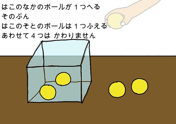 箱の中のボールが1つ減る。その分、箱の外のボールは1つ増える。合わせて4つは変りません。