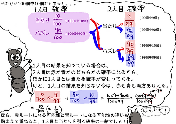 当たりが100個中10個だとすると、1人目の結果を知っている場合は、2人目は赤か青かのどちらかの確率になるから、確かに1人目とは当たる確率が変わってくる。けど、1人目の結果を知らない今は、赤も青も両方ありえる。ほら、赤ルートになる可能性と青ルートになる可能性の違いも踏まえて重ねると、1人目と当たりを引く確率は一緒でしょ!