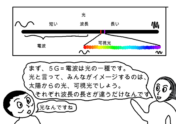 まず、5G=電波は光の一種です。光と言って、みんながイメージするのは、太陽からの光、可視光でしょう。それぞれは腸の長さが違うだけなんです。光なんですね。