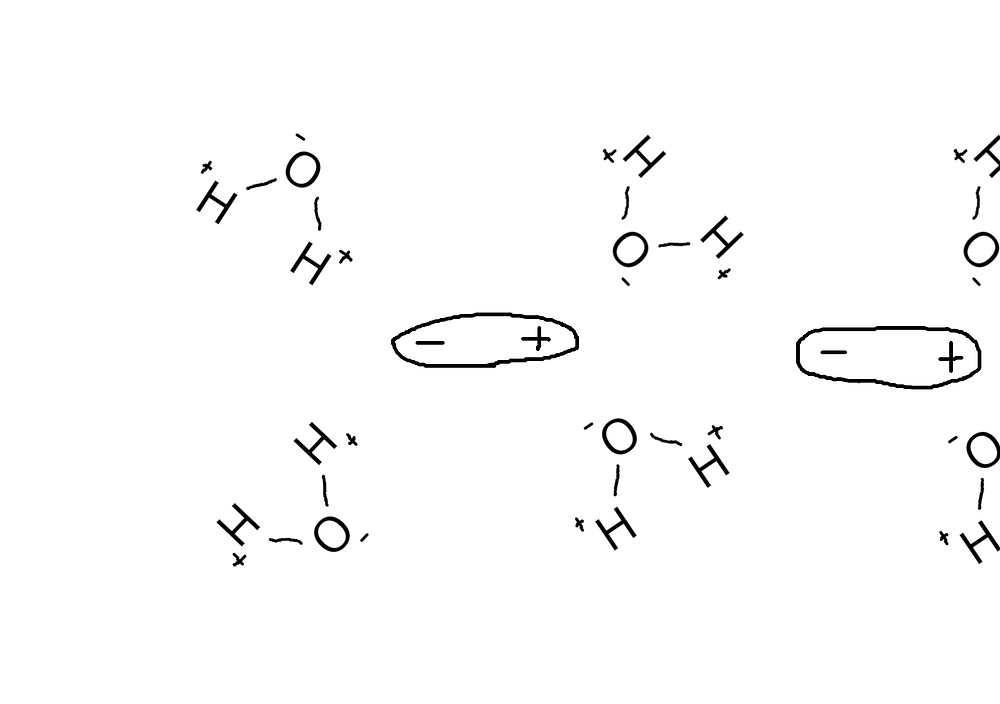極性分子が、水に溶けている様子
