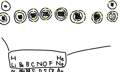 原子中の電子、元素周期表。