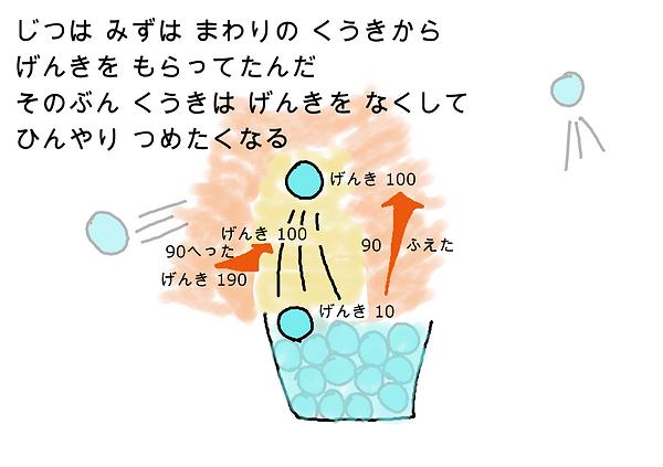 実は水は周りの空気から元気をもらってたんだ。その分空気は元気をなくして、ひんやり冷たくなる。