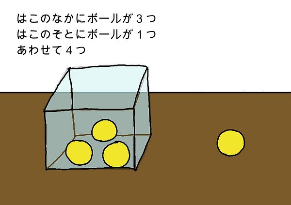 箱の中にボールが3つ。箱の外にボールが1つ。合わせて4つ。