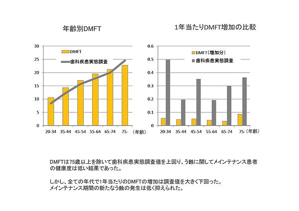 診療データ集計2011−2016