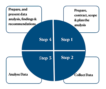 Steps of Training Needs Analysis : Striv