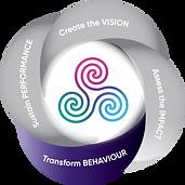 transform-behaviour.png