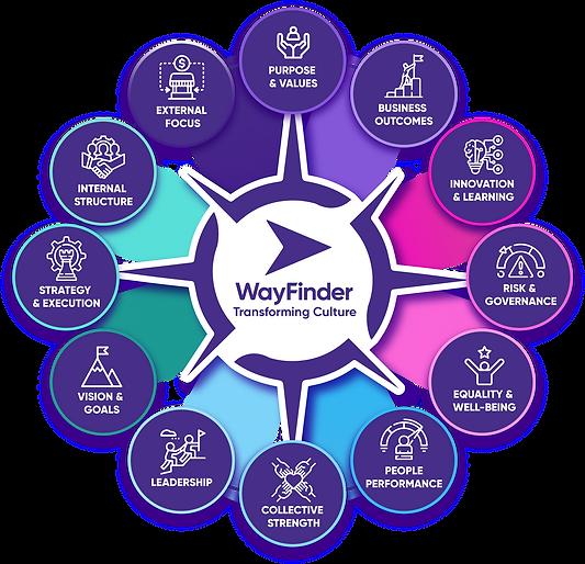 WayFinder - Culture Change Consulting