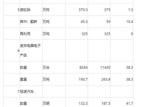 回收行业发展报告(2014,中国再生资源)