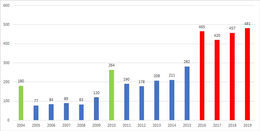 estadisticas 2004 - 2019.png