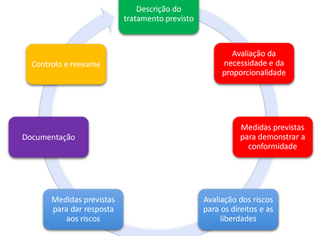 Orientações relativas à Avaliação de Impacto sobre a Proteção de Dados, do WP29 (resumo)