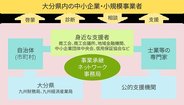 ネットワーク体系図.png