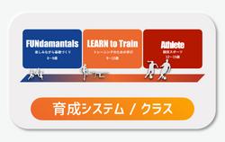 育成システム / クラス