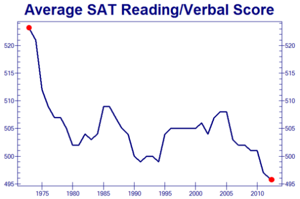 sat-scores-declining-zero-hedge