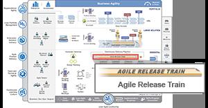 Wat is een Agile Release Train? Een simpele uitleg