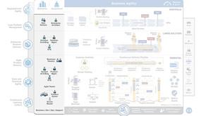 Wat zijn de Scaled Agile (SAFe) rollen?