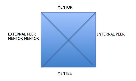 Mentoring part 6
