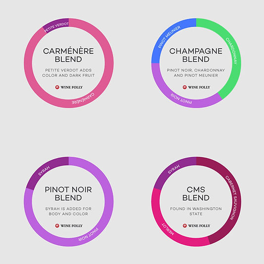 Wine Blend Examples