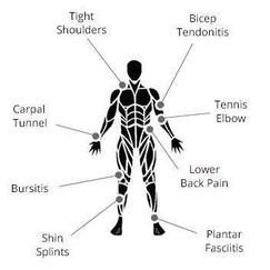 WellFit Body Symptoms Diagram.jpg
