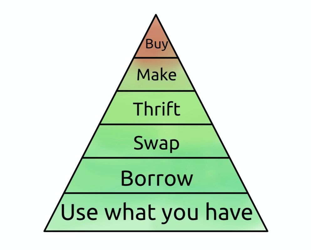 Buy Make Thrift Swap Borrow Use What you Have