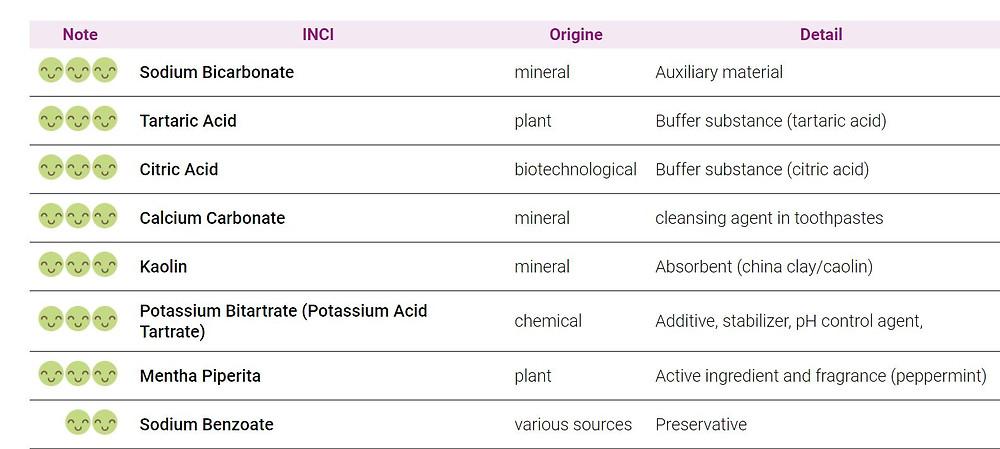 Georganics Toothpaste Tablets INCI