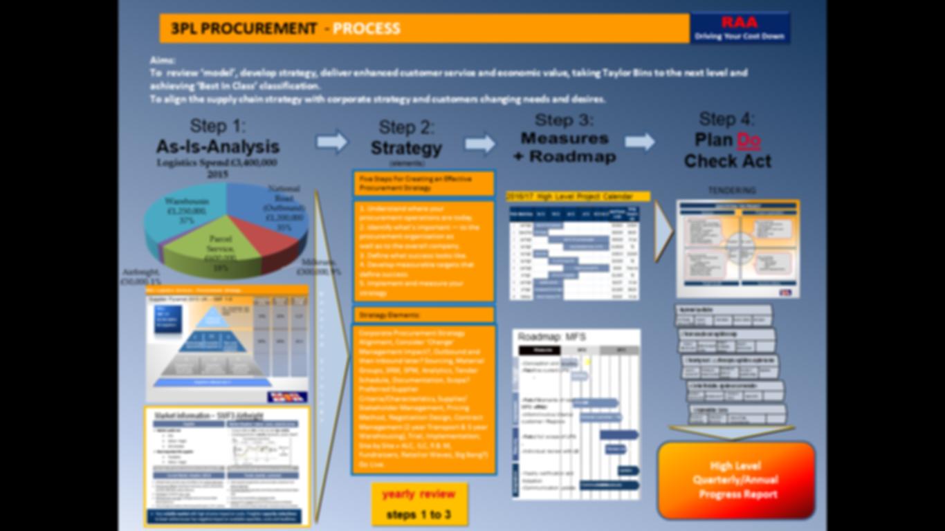 3PL PROCUREMENT - PROCESS.png