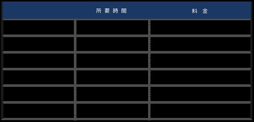 各メニューの価格表