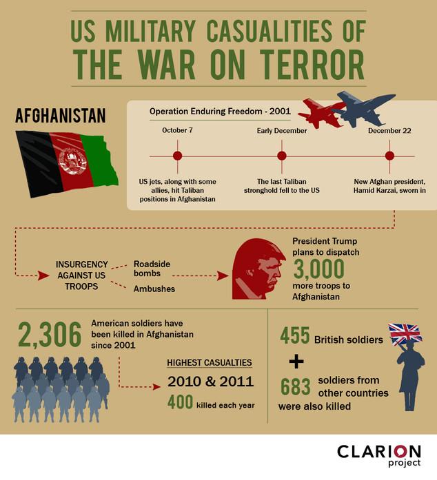 War on Terror - Clarion