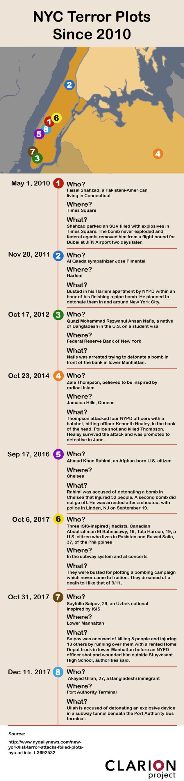 NYC Terror Plots - Clarion