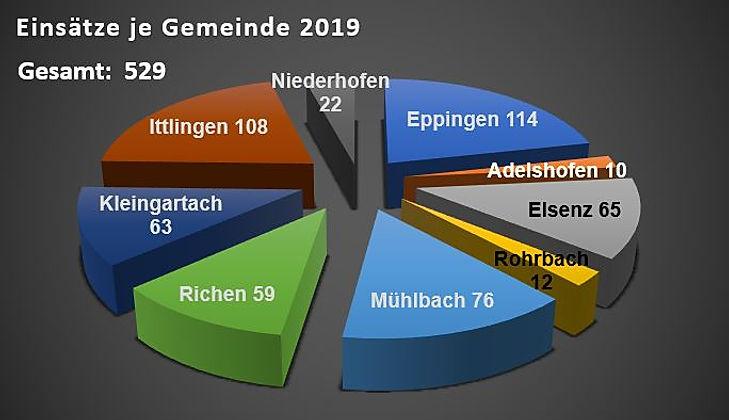 HvO_Einsatzzahlen_Gemeinde_2019.JPG
