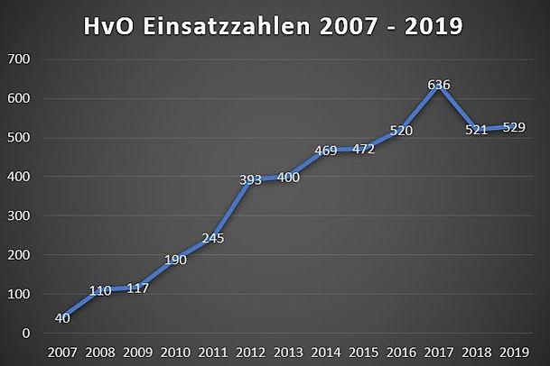HvO_Einsatzzahlenstrahl_bis_2019.JPG