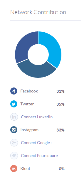 Klout_Pie_Chart.png
