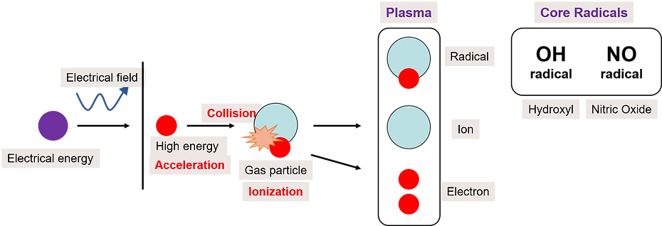 Plabio Plasma Generation.png
