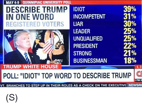 Voters think Trump is an Idiot