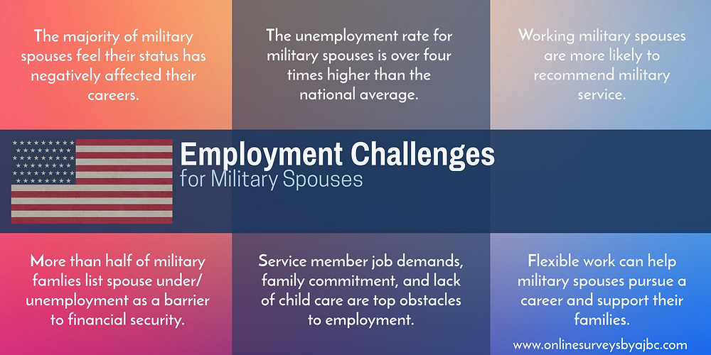 Remote work would solve many of the employment challenges faced by military spouses.