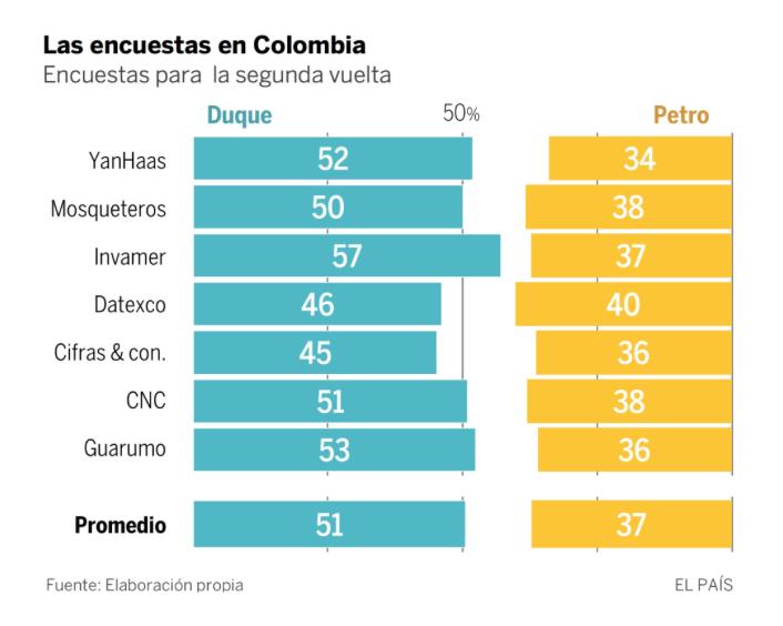 Gráfico de El País