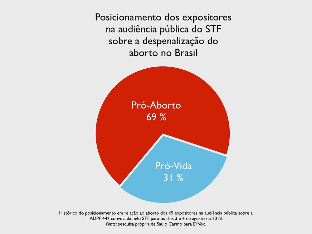 Gráfico do posicionamento histórico en relação ao aborto dos expositores na audiência do STF sobre a ADPF 442