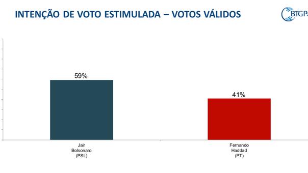 Pesquisa coloca a Bolsonaro com 59% dos votos válidos e Haddad com 41%