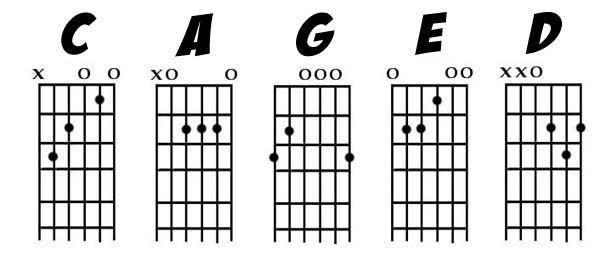 curso professor aulas de violao e guitarra em alphaville tambore