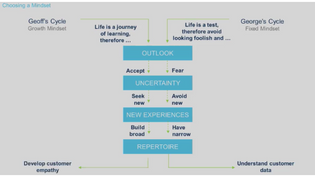 Design thinking to navigate uncertainty
