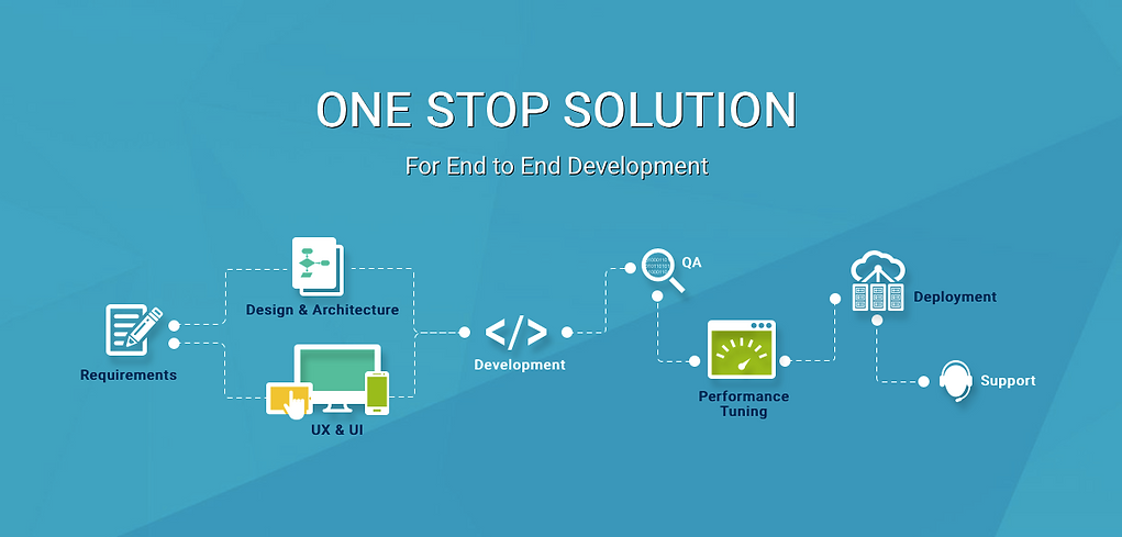 Care Inc Solutio Development