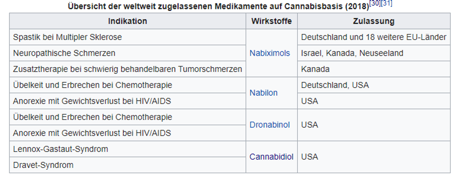 Cannabis Medikamente.PNG