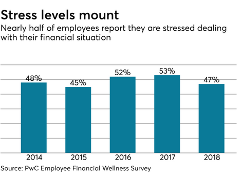 Why financial wellness is a must-have employee benefit