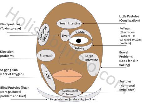 Face Mapping: Skin Talks
