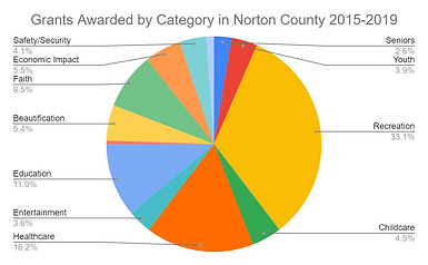 Grants Awarded by Category in Norton Cou