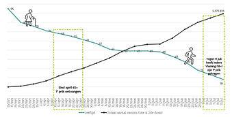 tijdlijn vaccinatie per leeftijdsgroep - Bron: laatjevaccineren.be