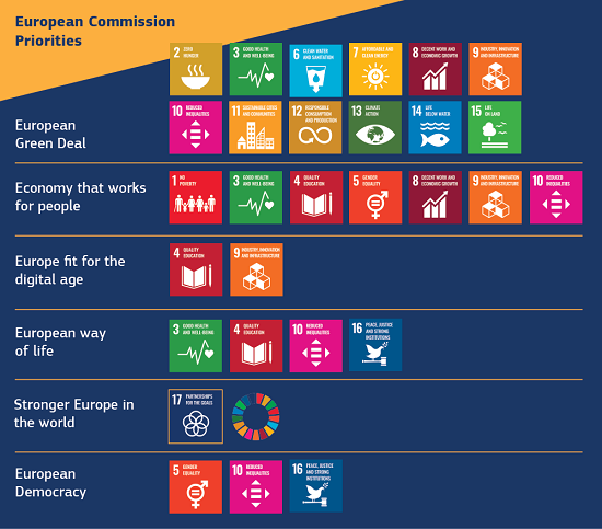 The EU Approach to Sustainability and the SDGs (source: https://ec.europa.eu/info/strategy/ international-strategies/sustainable-development-goals/eu-holistic-approach-sustainable-development_en).