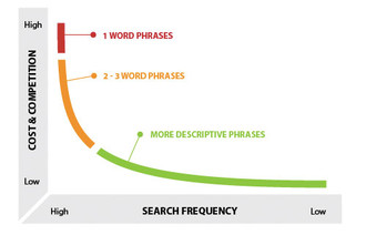 The Importance of Long-Tail Keywords