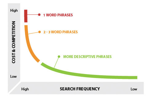 The Importance of Long-Tail Keywords.jpg