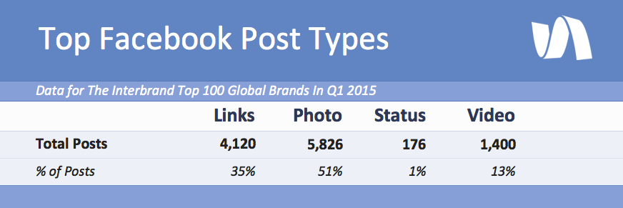 Top brands have all but abandoned status updates for visual media and links. The