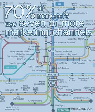 The Multichannel Marketing Approach
